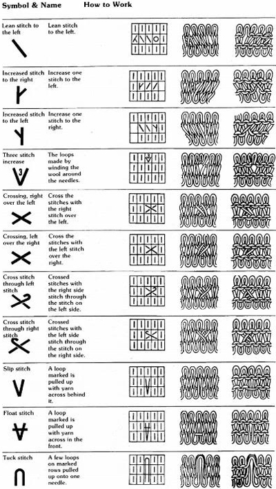 Knitting Symbols For Charts : Japanese cable knitting chart symbols