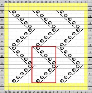 full chart