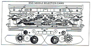 end needle cams